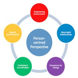 person centered perspective